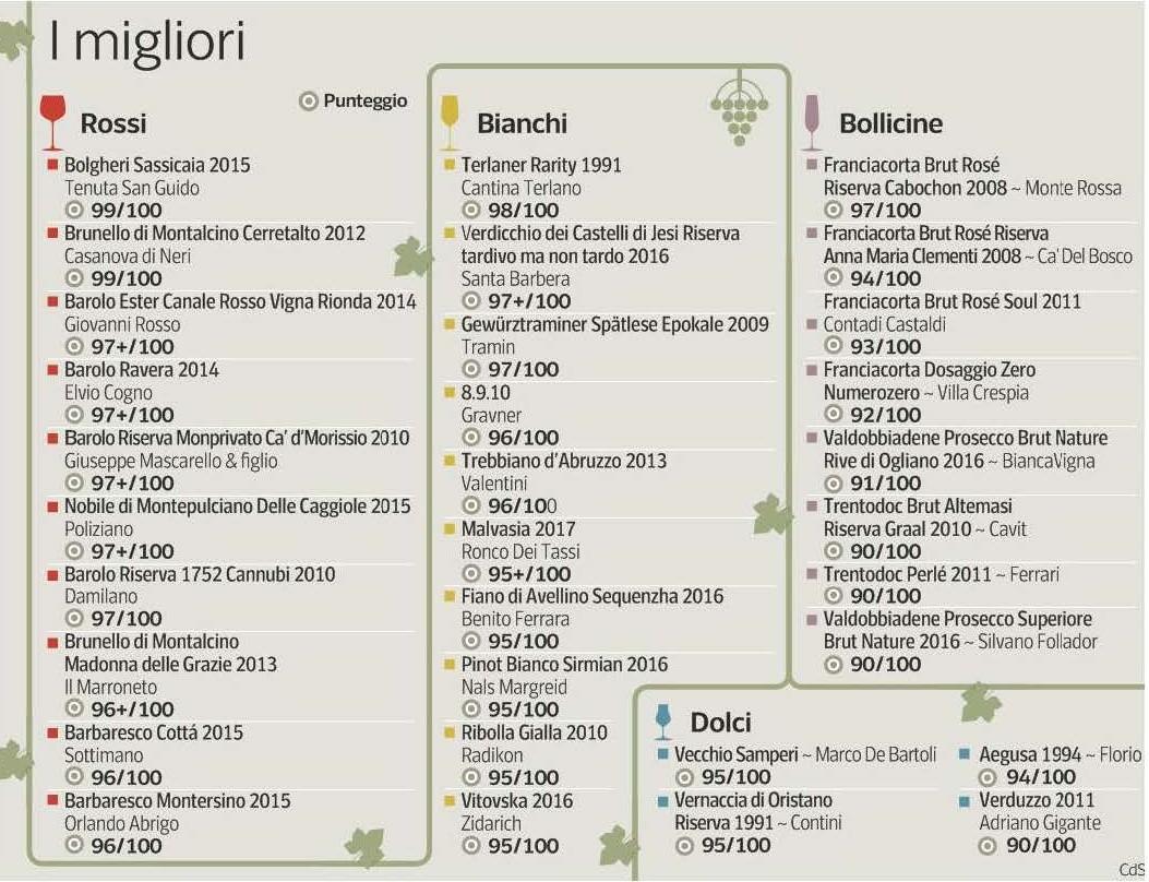 Guida Corriere della sera: Vignaioli e Vini d'Italia